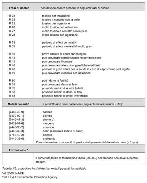 CCN-tab-N5
